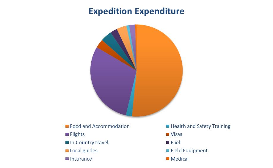 FXCambodia 2016 - Expenditure