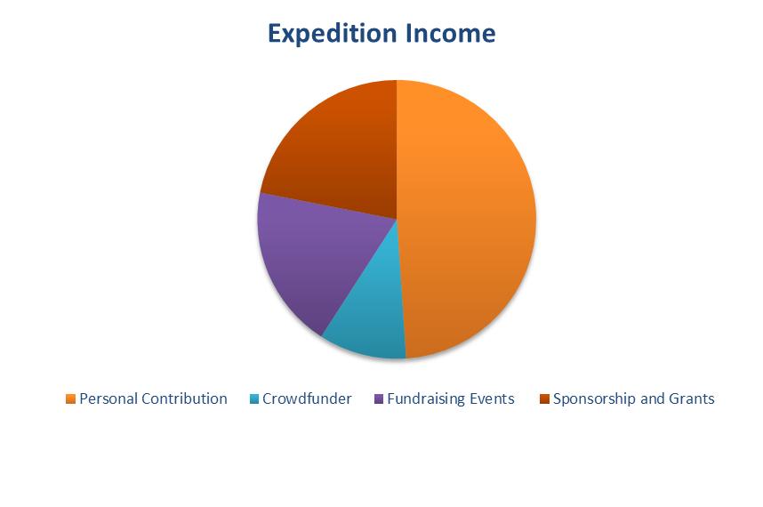 FXCambodia 2016 - Income